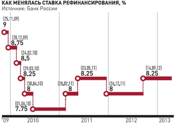 Stavka-refinansirovanija-v-Rossii-v-2014-godu