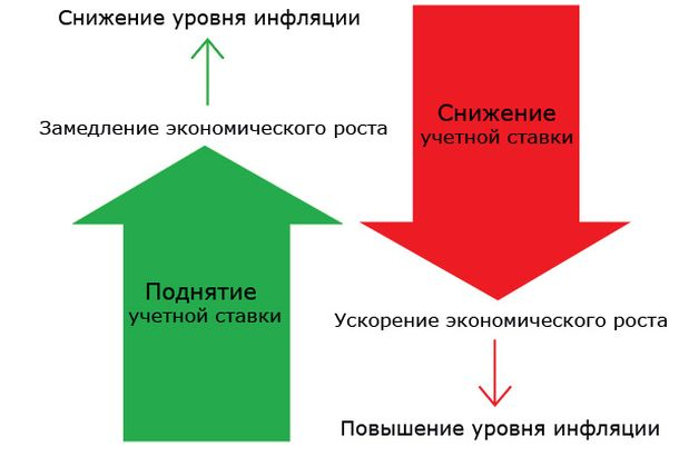 stavka-refinansirovanija