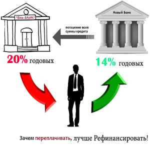 perekreditovanie-kredita