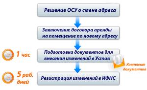 smena_adresa-your