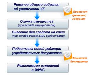 shema_uvelichenie_kapitala