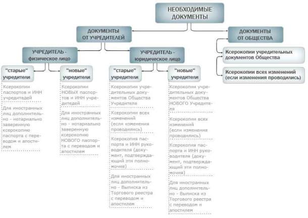 smena_uchrediteley_uchastnikov