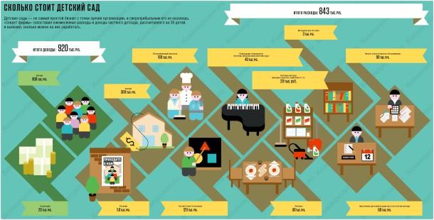 infografika_detskyi_sad_
