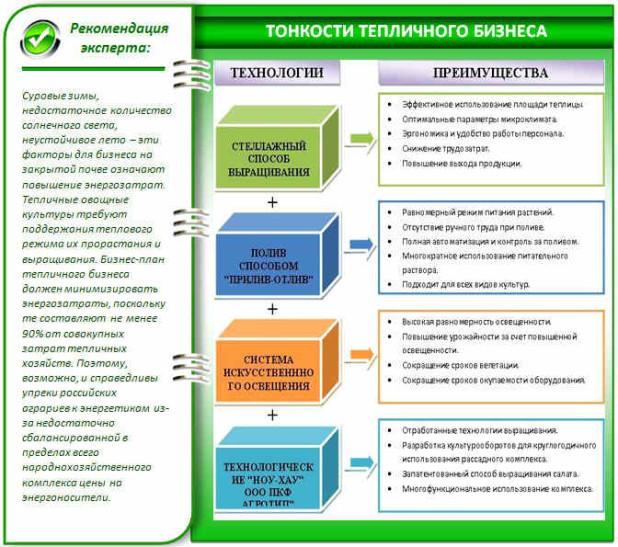 бизнес идеи для украин