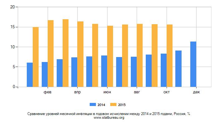 Инфляция В России 2014 Официальные Данные Росстата