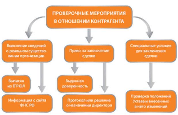 Проверка контрагента на добросовестность - онлайн сервисы и способы