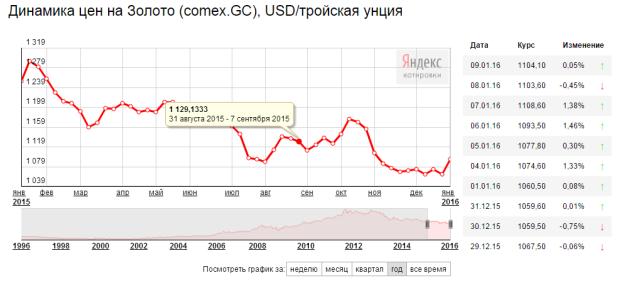 Динамика стоимости золота за 2015 год