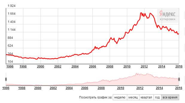 Динамика стоимости золота за все время