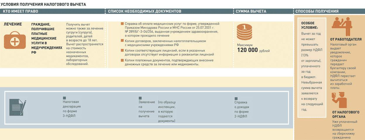 Как сделать документы на налоговый вычет