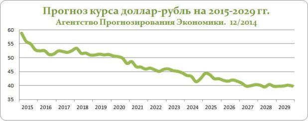 Dolgosrochny prognoz USDRUB