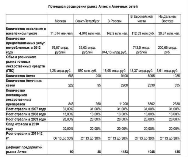 aptechnyj-biznes_1