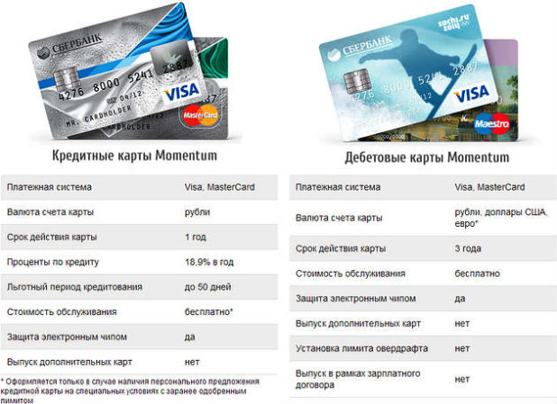 sberbank-momentum