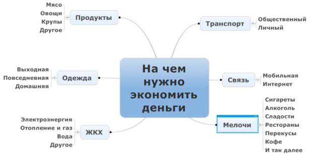 na-chem-sekonomit